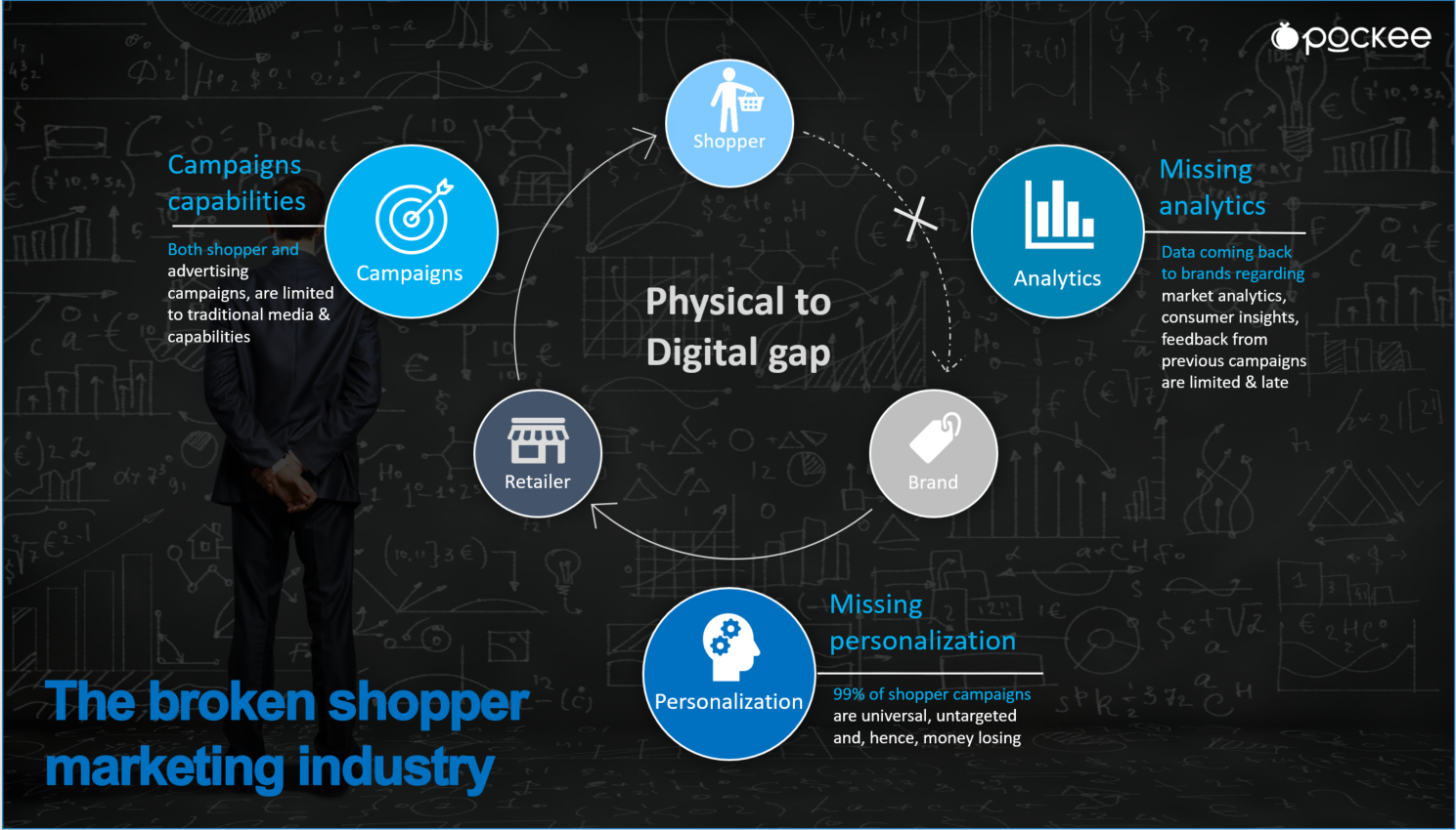 Shopper Marketing Journey